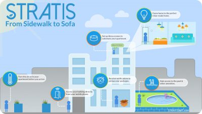 STRATIS Sidewalk to Sofa graphic showing the different points in an apartment complex that a Resident can use the STRATIS app